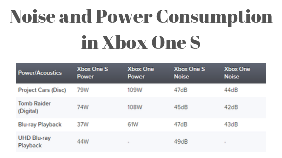 Noise and Power Consumption of Xbox One S